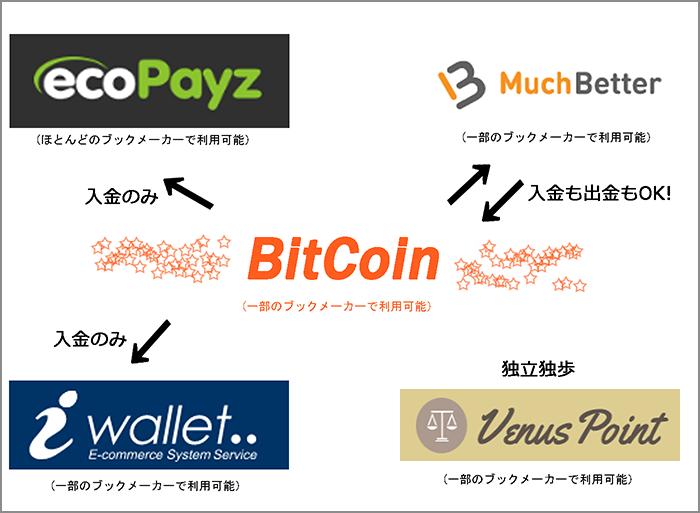 ビットコインと電子決済サービスの関係性