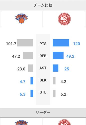 NBAチームスタッツ比較