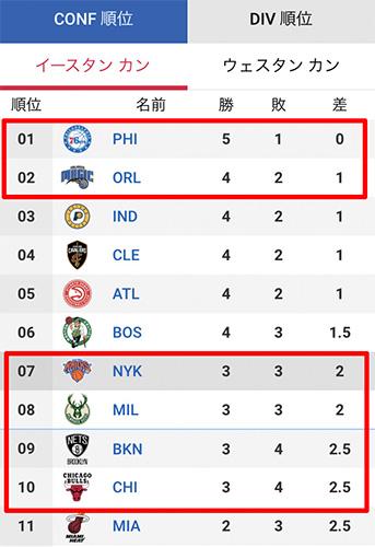 NBA順位表