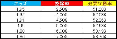 控除率と求められる勝率の表