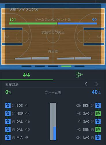 Sportsbet.io NBAデータ