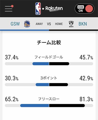 NBA Rakutenチーム比較