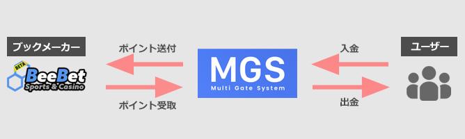 mgs入出金の流れ