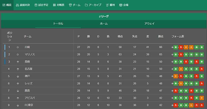 bet365 Jリーグ順位